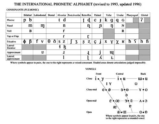Phonetic Chart English