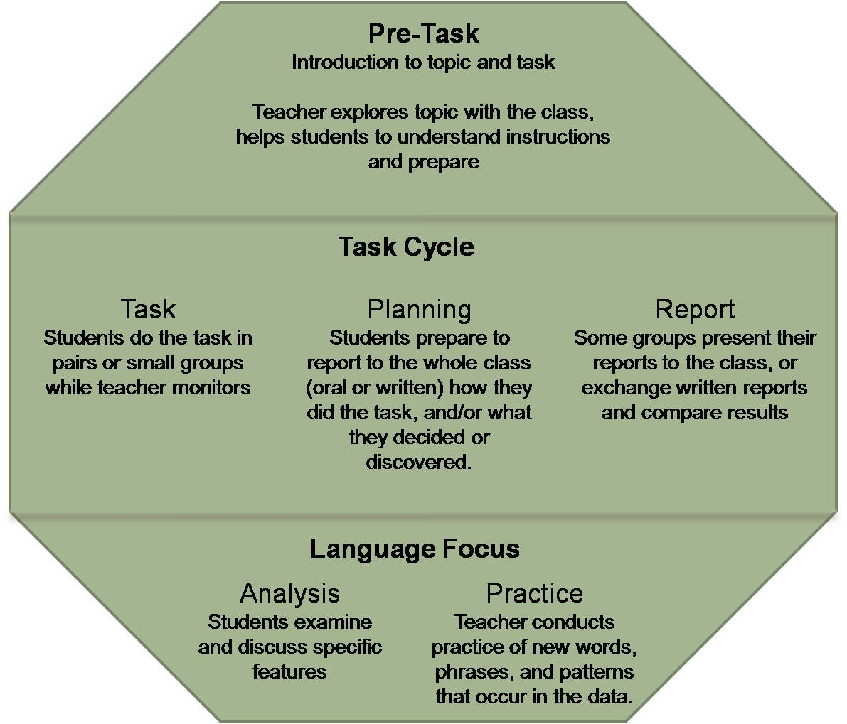 task based language teaching approach lesson plan The definition of clt communicative language teaching is a set of principles of this approach difficult 2 lesson plan task-based material.
